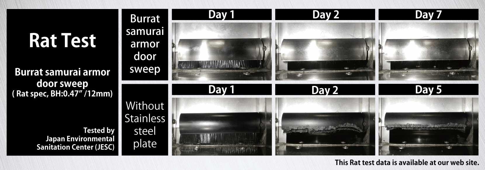 Burrat Rat Test